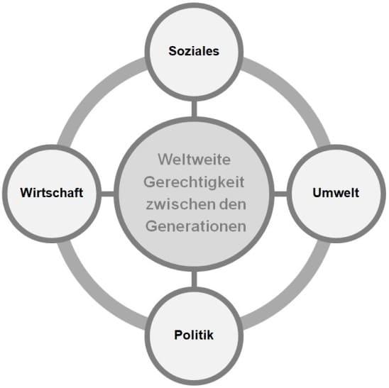 BU1-Viereck der Nachhaltigkeit